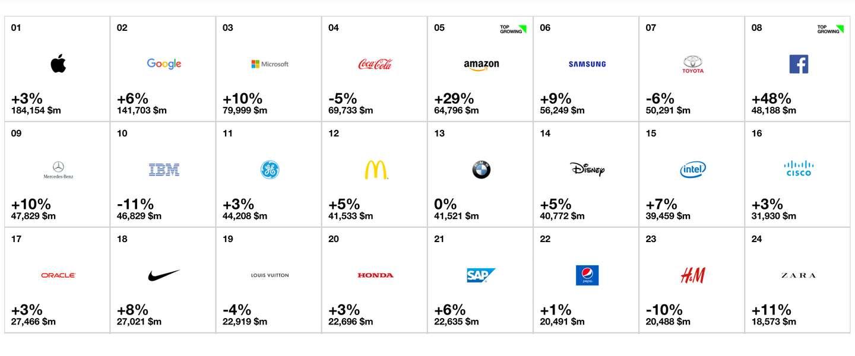 Apple en Google alweer meest waardevolle merken ter wereld