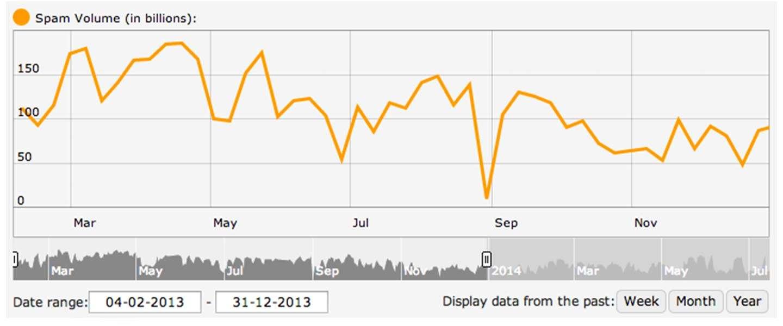 De Spam-trends van 2013 volgens Trend Micro