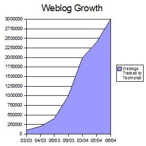 1089374295groei weblog