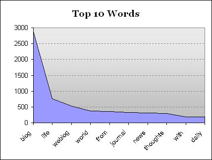 1106432693top-10-words-in-a-blog-name