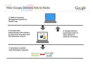 1165662016radio-advertising Google