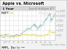 1197297469071206-apple-vs-msft