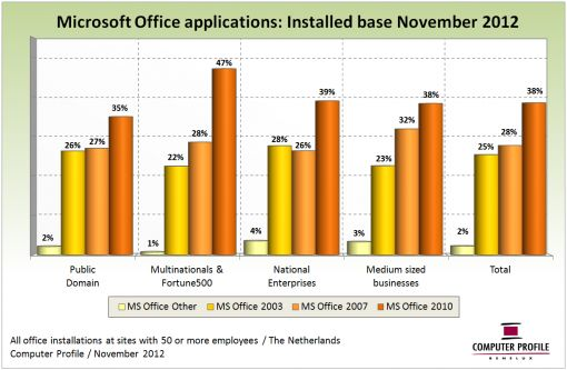 1211_Analysis_Fig3_Installed base Microsoft Office-applicaties