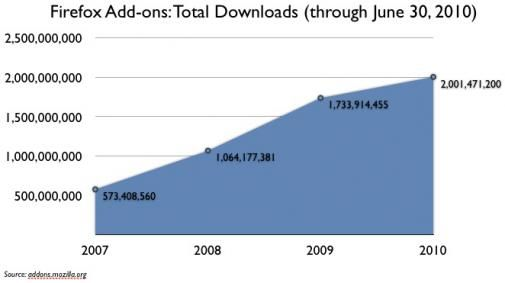 2 miljard Firefox add-ons gedownload