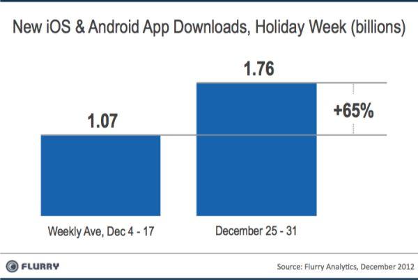 2012 is afgesloten met app download record