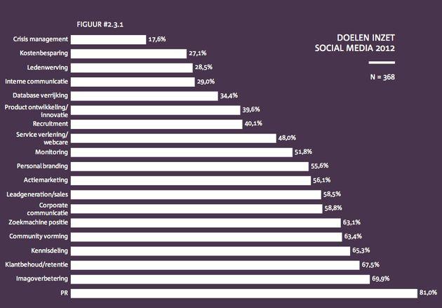 2012: Marketingbudgetten blijven gelijk, aandeel social mediabestedingen stijgt wel