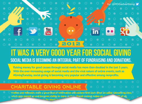 2012 was een goed jaar voor Social Giving [Infographic]