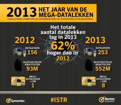 2013_jaar_van_datalekken