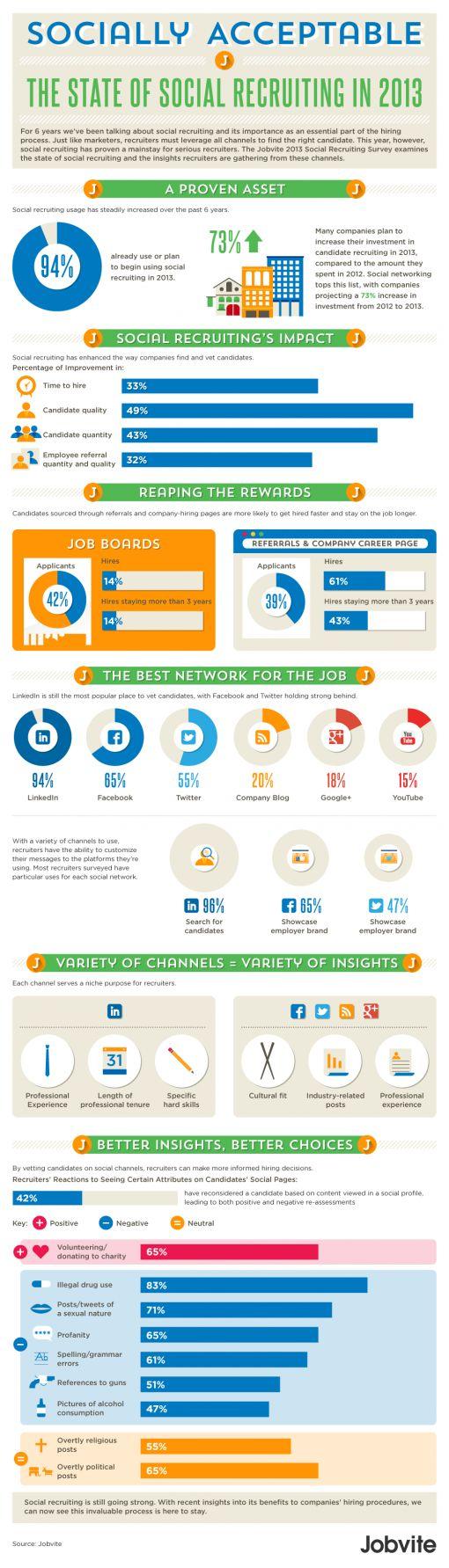 2013-Jobvite-Social-Recruiting-Survey-Results