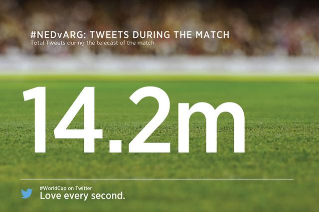 14,2 miljoen tweets
