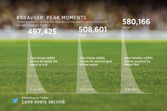 Nieuw aantal tweets per minuut record