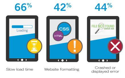 40% van alle tabletgebruikers heeft problemen met websites