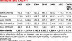500 mln internet gebruikers in Azie