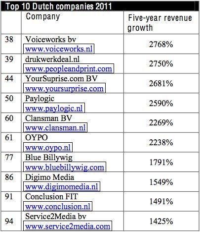 53 Nederlandse bedrijven in de Deloitte Technology Fast 500