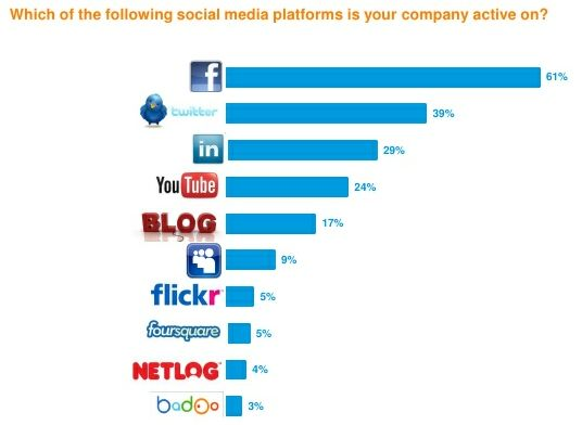 53% van de Nederlandse bedrijven is aanwezig op Facebook, 45% op Twitter