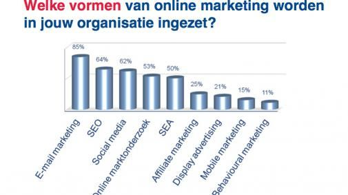 62% marketeers zet Social Media in