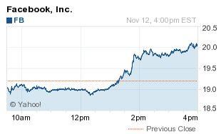 773 miljoen Facebook aandelen komen mogelijk woensdag beschikbaar