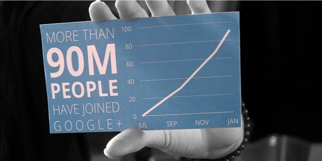 90 miljoen Google+ gebruikers waarvan 54 miljoen dagelijks actief