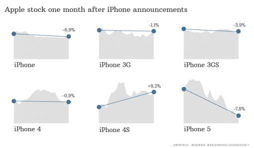 aandelen-apple