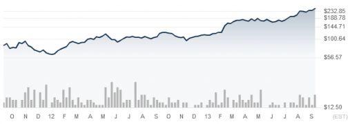 aandelen linkedin