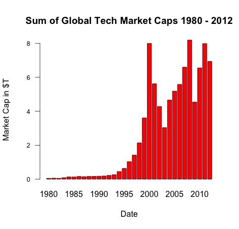 Alle trends in de openbare technologiesector