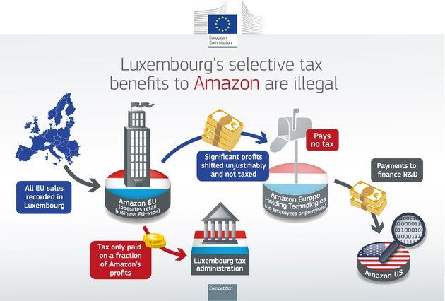 De EU gaat achter Apple en Amazon aan voor achterstallige belastingen