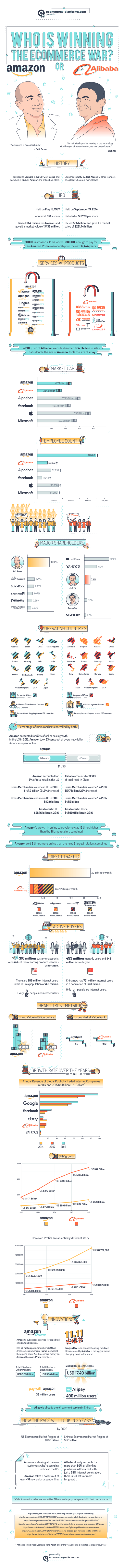 Amazon-or-alibaba-ecommerce-war-infographic