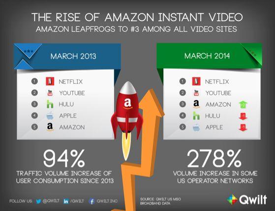 Amazon passeert Hulu en Apple op het gebied van online video