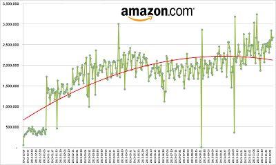 Amazon verandert de prijzen gemiddeld 2,5 miljoen keer per dag