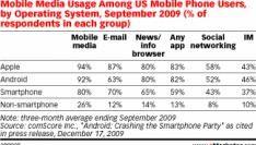 Android-gebruikers handelen als iPhone-bezitters
