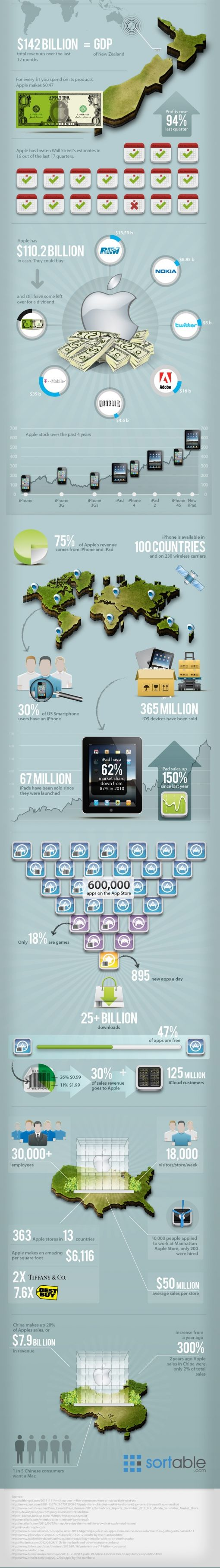 apple-by-the-numbers