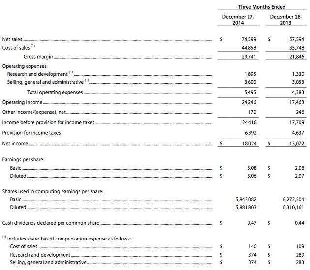 Apple-Cijfers-Q414-a