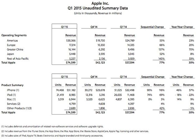 Apple-Cijfers-Q414