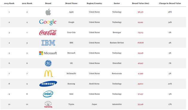 Apple gaat Coca-Cola voorbij als meest waardevolle merk