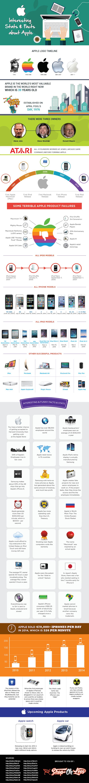 Apple-Infographic-2015