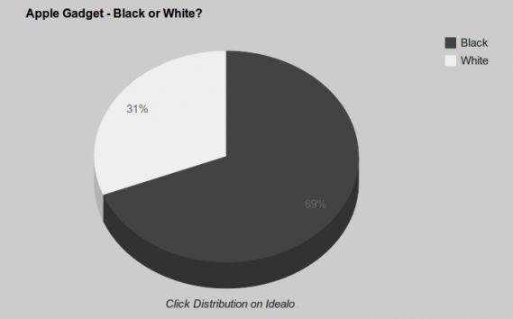 Apple producten in zwart en wit, welke heeft de voorkeur?