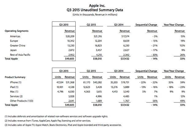 Apple-Q22015