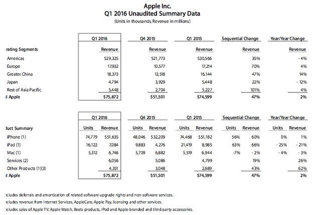 Apple-Q42015