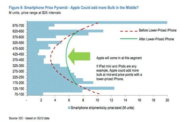 Apple's goedkopere iPhone mogelijk toch niet zo goedkoop