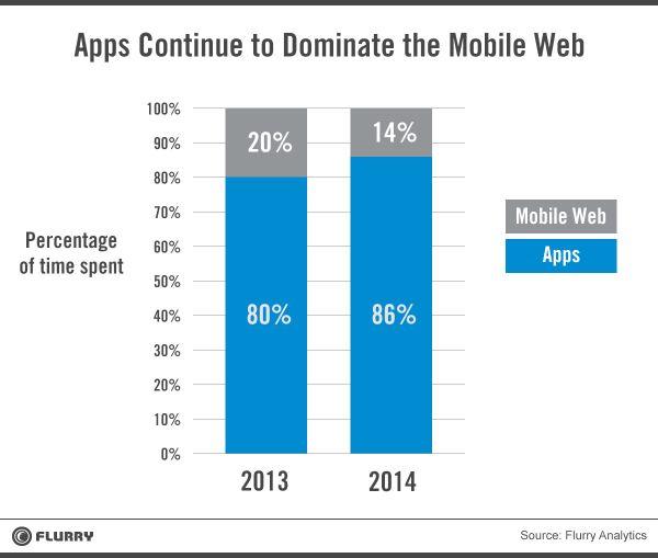 Apps steeds bepalender voor de toekomst van internet en mobile