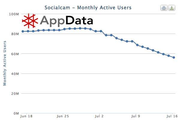Autodesk koopt Socialcam voor 60 miljoen dollar
