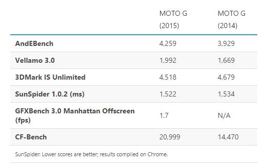 benchmark-moto-g