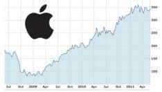 """Beurswaarde Apple is nu groter dan van Microsoft en Intel (""""Wintel)"""" samen!"""