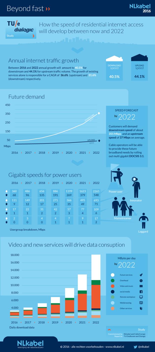 Beyond-fast-onderzoek-infographic