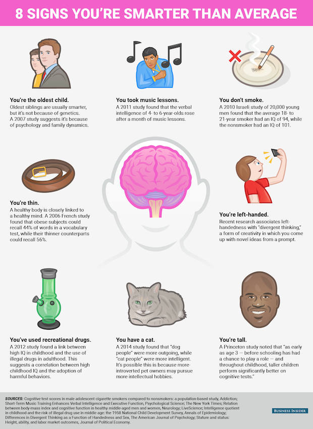 bi_graphics_signs you're smarter than average