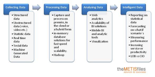 Big Data – de hype voorbij