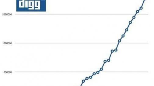 Bijna 3 miljoen Digg-gebruikers
