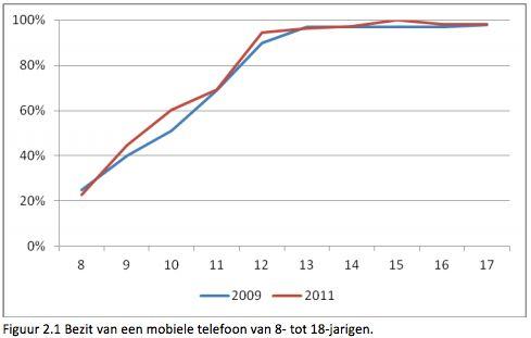 Bijna alle kinderen hebben een eigen mobiele telefoon