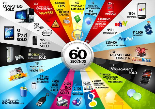 Bijzondere dingen die iedere 60 seconden gebeuren op het internet