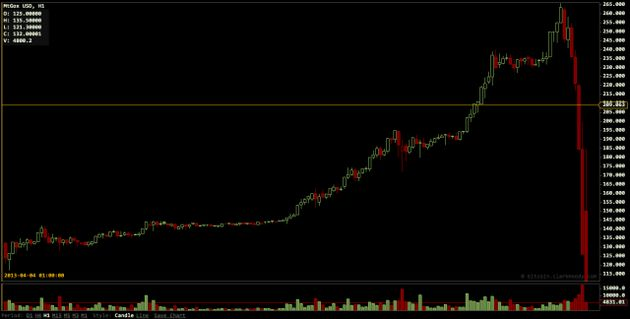 Bitcoinkoers crasht: reden onduidelijk